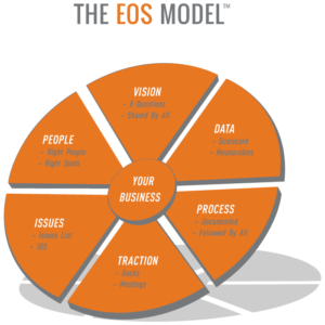 hit the ceiling, eos, entrepreneurial operating system, Traction, the EOS Model