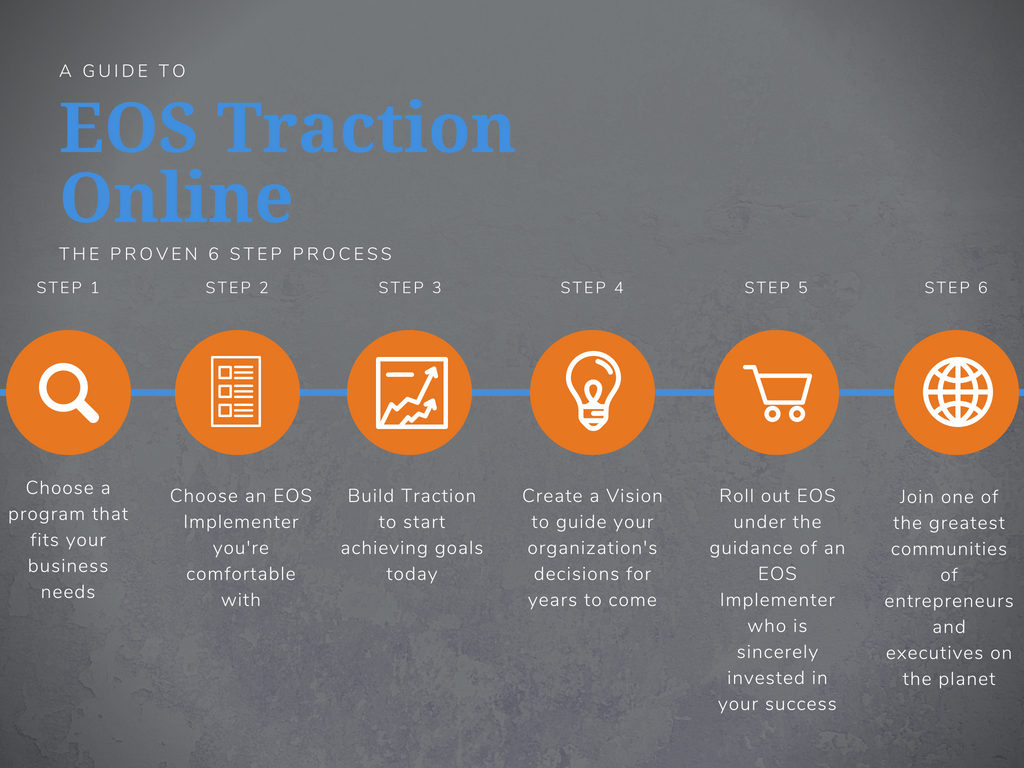 EOS Traction Online Process