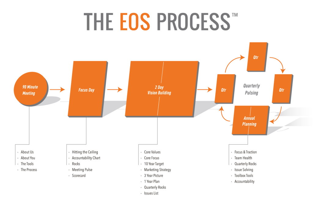 EOS Traction model, eos process