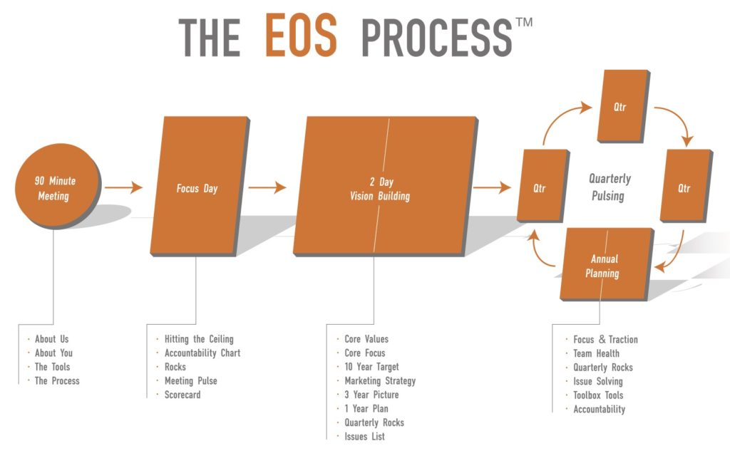 EOS Vision Traction Organizer (V/TO)